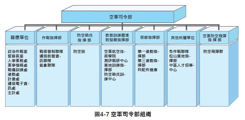 空軍司令部組織圖片
